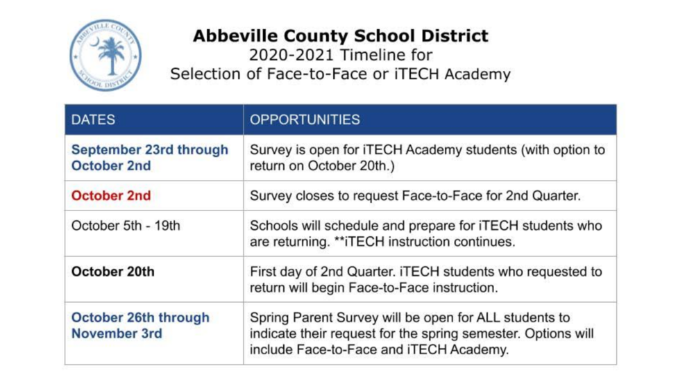 Timeline for Selection of F2F or iTECH Academy